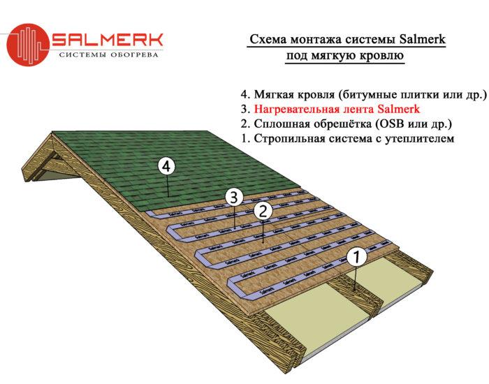 Монтаж обогрева для мягкой кровли Салмерк 12 Вольт
