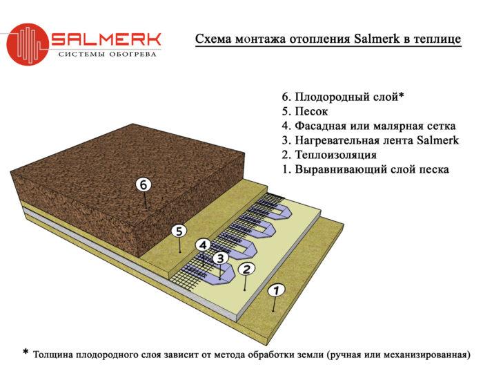 Монтаж отопления Салмерк 12 Вольт в теплице