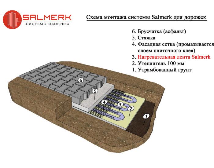 Монтаж отопления Салмерк 12 Вольт - дорожки, парковки