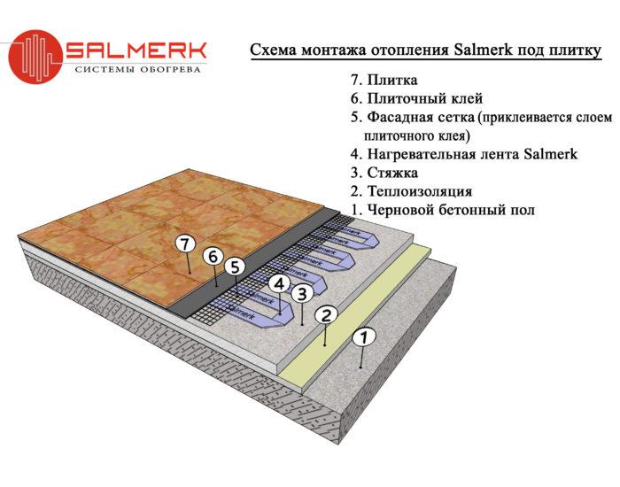 Монтаж отопления Салмерк 12 Вольт на стяжку под плитку